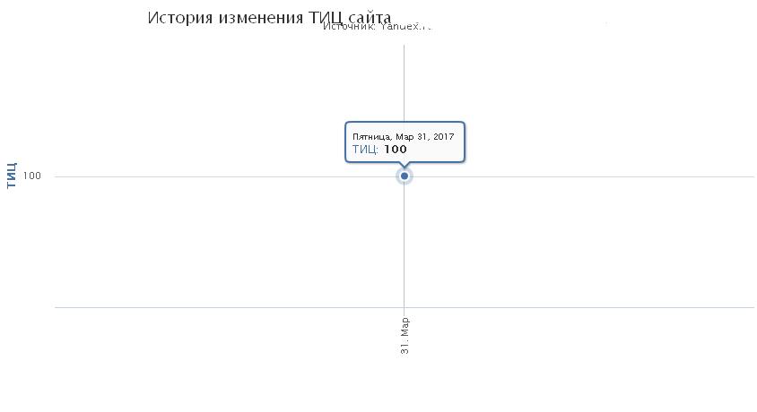 Регистрация в каталогах Белый раскрутка и продвижение сайтов.основ