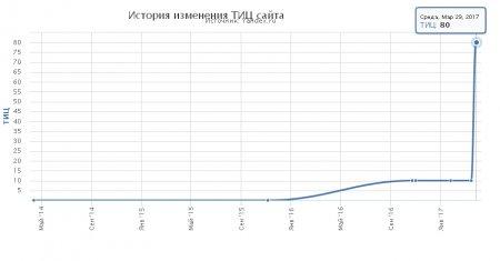 Регистрация в 18 000 000 каталогов, форумов, досок объявлений