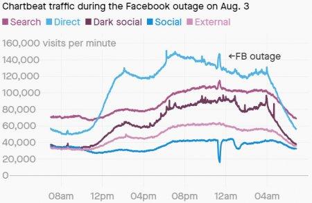 Когда в Facebook случаются сбои, органический трафик новостных сайтов резко ...